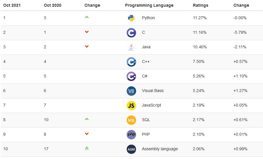 TIOBE-Index: Python sichert sich im Oktober 2021 erstmals die Pole Position
